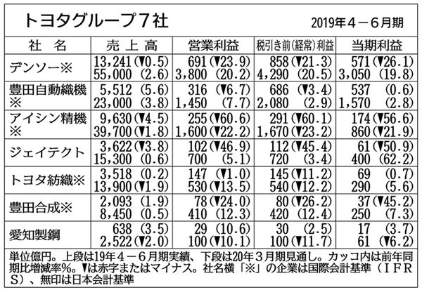 トヨタグループ7社の4―6月期、6社が営業減益 :: 機械と工具の情報 ...